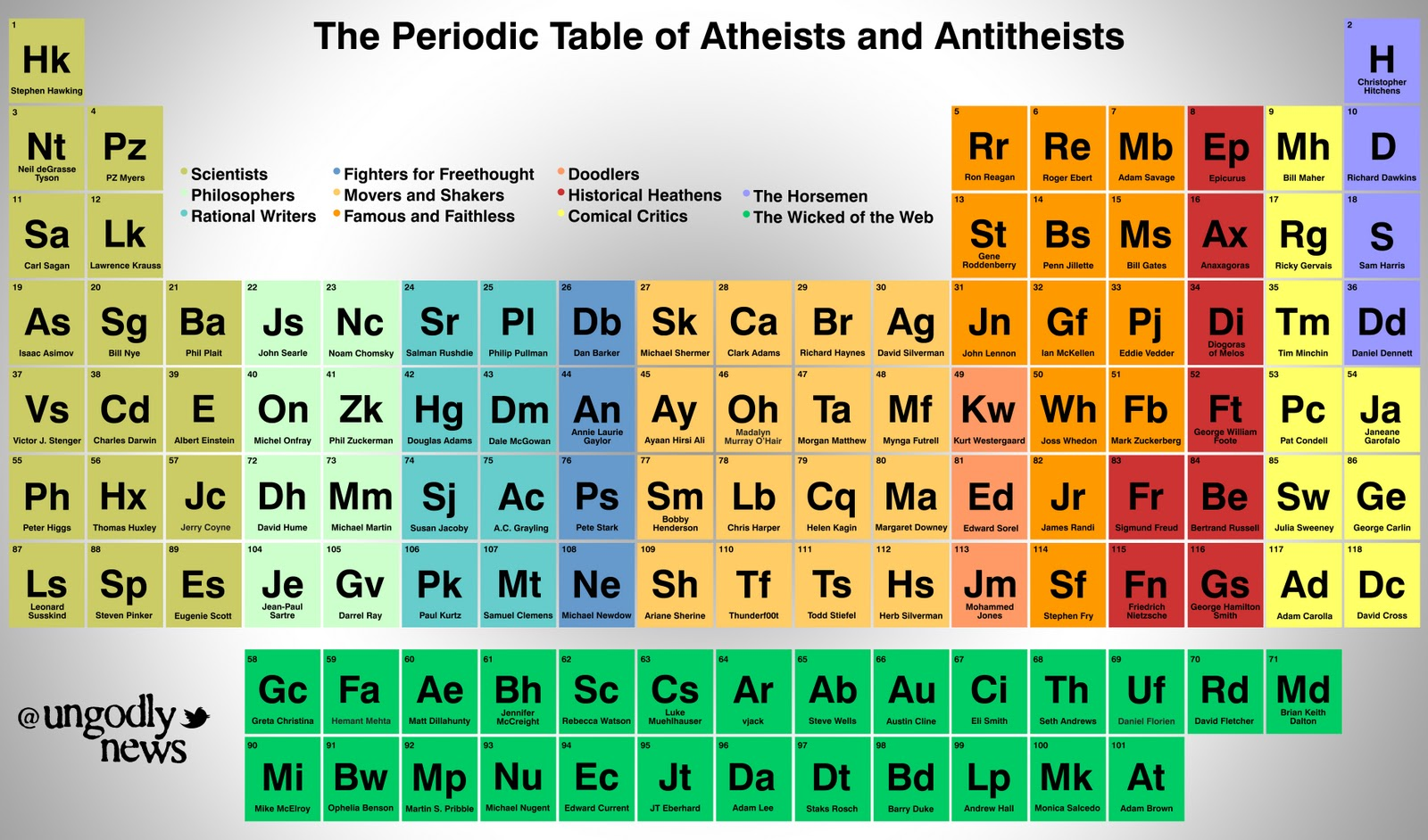 The periodic table of atheists and antitheists always question the periodic table of atheists and antitheists always question authority gamestrikefo Image collections