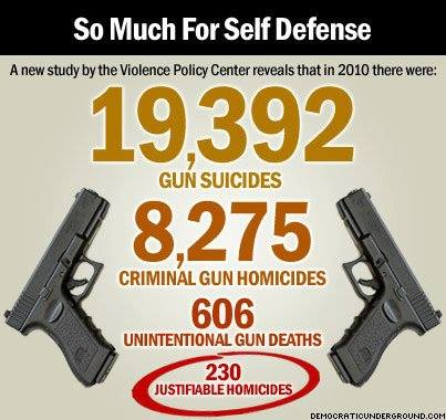 self control using guns for protection 1 across states, more guns = more unintentional firearm deaths we analyzed data for 50 states over 19 years to investigate the relationship between gun prevalence and accidental gun deaths across different age groups.