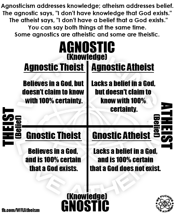 how do the following concepts about god differ monotheism polytheism pantheism atheism agnosticism a To any belief in a god or gods, ie, monotheism or polytheism  agnosticism and atheism  the concepts of deism and pantheism with a god who creates the.